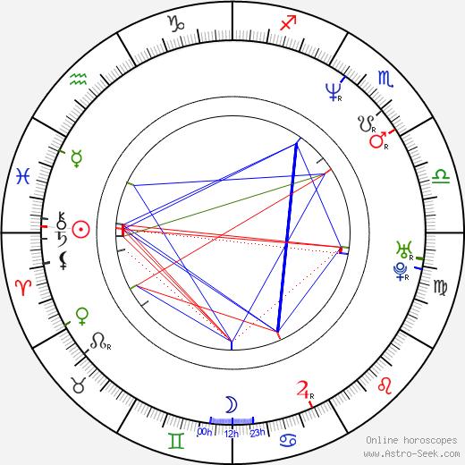 Jean-Michel Tinivelli astro natal birth chart, Jean-Michel Tinivelli horoscope, astrology