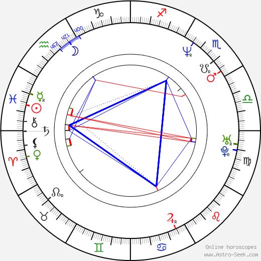 Jean-Pierre Barda birth chart, Jean-Pierre Barda astro natal horoscope, astrology