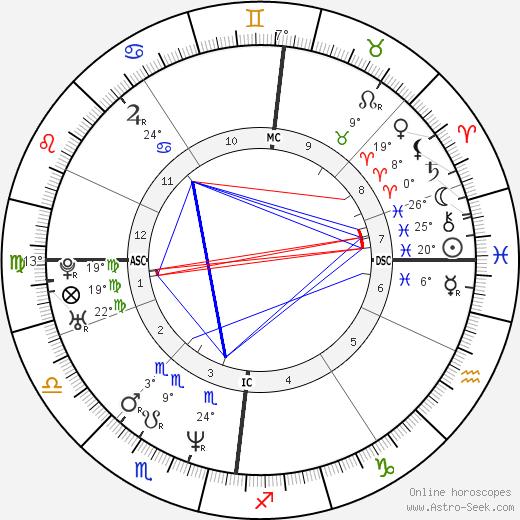 John Barrowman birth chart, biography, wikipedia 2020, 2021