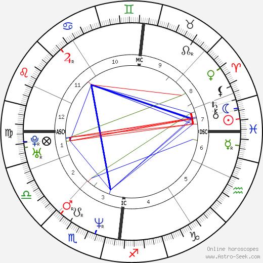 John Barrowman birth chart, John Barrowman astro natal horoscope, astrology