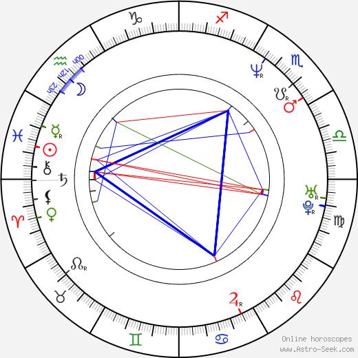 Джон Келли John Kelly день рождения гороскоп, John Kelly Натальная карта онлайн