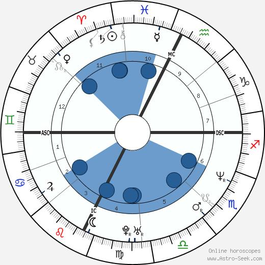 John Wayne Bobbitt wikipedia, horoscope, astrology, instagram