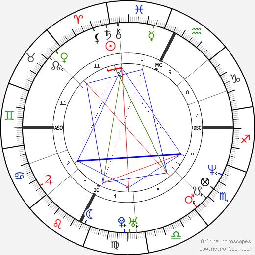 John Wayne Bobbitt tema natale, oroscopo, John Wayne Bobbitt oroscopi gratuiti, astrologia