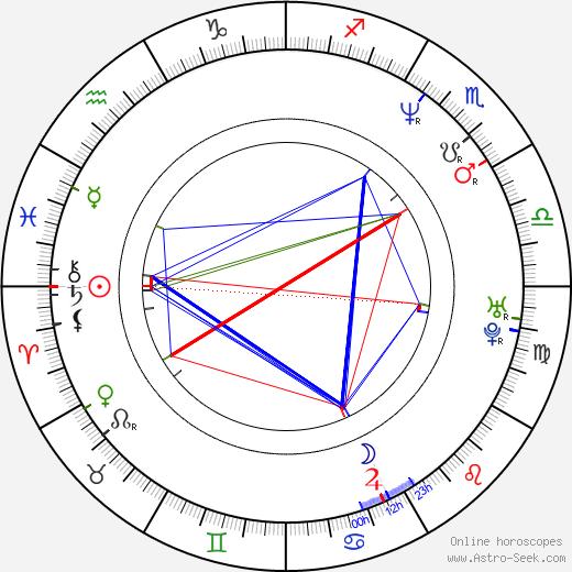 Jonas Peter Berggren birth chart, Jonas Peter Berggren astro natal horoscope, astrology