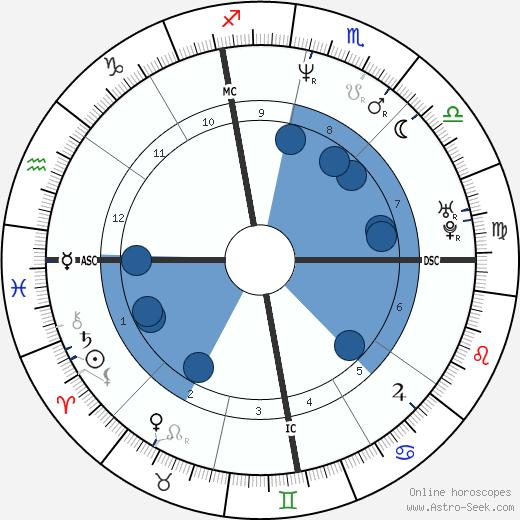 Juan Estadella wikipedia, horoscope, astrology, instagram