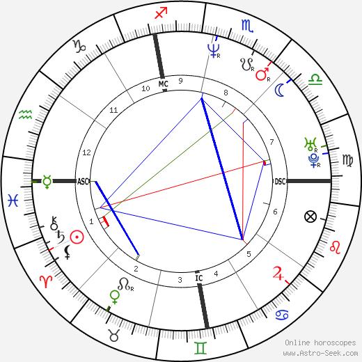 Juan Estadella tema natale, oroscopo, Juan Estadella oroscopi gratuiti, astrologia