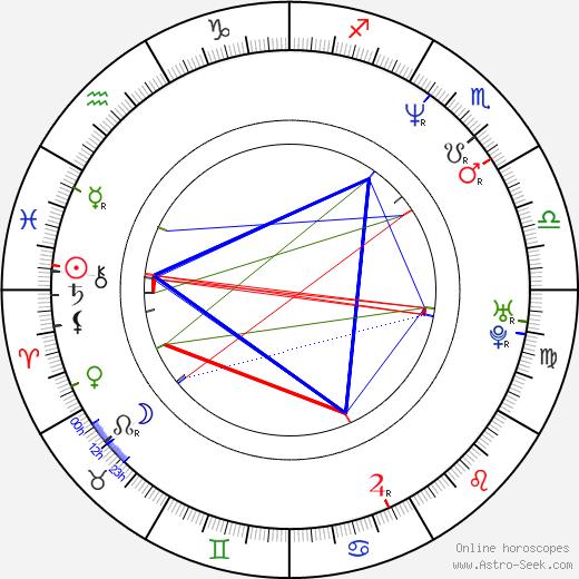Julia Biedermann birth chart, Julia Biedermann astro natal horoscope, astrology