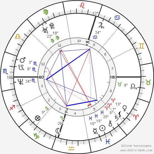Julio Bocca birth chart, biography, wikipedia 2019, 2020