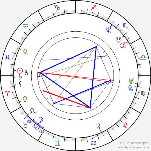 Kateřina Hamrová birth chart, Kateřina Hamrová astro natal horoscope, astrology