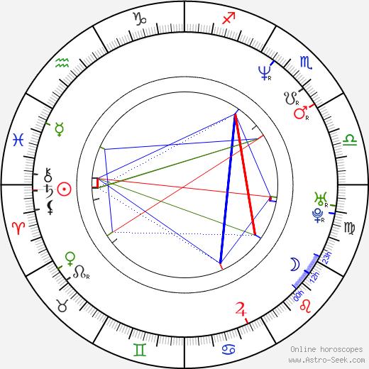 Kateřina Kornová birth chart, Kateřina Kornová astro natal horoscope, astrology