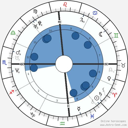 Ken Edenfield wikipedia, horoscope, astrology, instagram