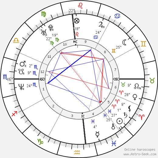 Ken Edenfield birth chart, biography, wikipedia 2019, 2020