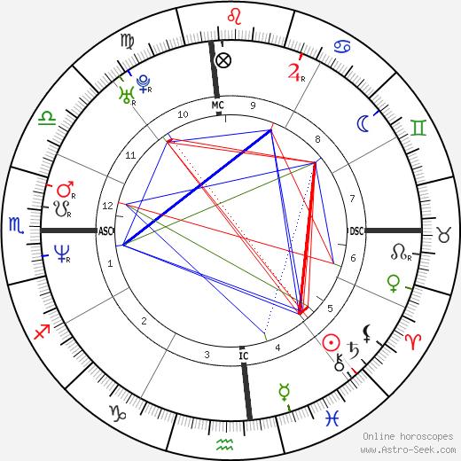 Ken Edenfield birth chart, Ken Edenfield astro natal horoscope, astrology