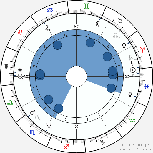 Lauren Graham wikipedia, horoscope, astrology, instagram