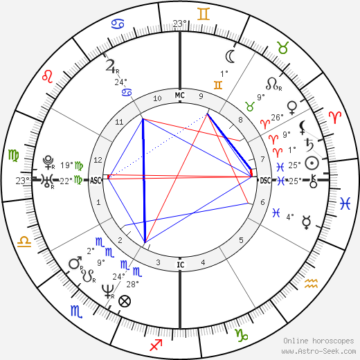 Lauren Graham birth chart, biography, wikipedia 2019, 2020