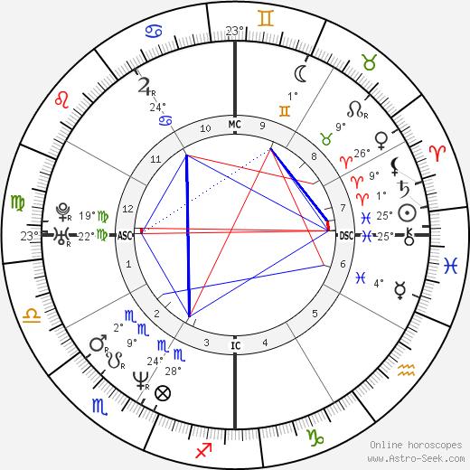 Lauren Graham tema natale, biography, Biografia da Wikipedia 2020, 2021