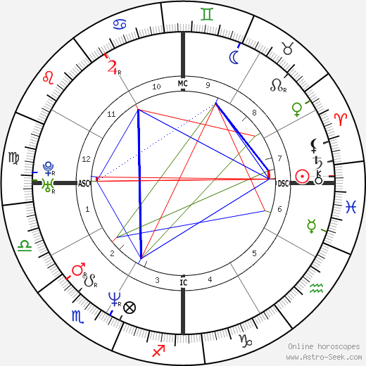 Lauren Graham astro natal birth chart, Lauren Graham horoscope, astrology