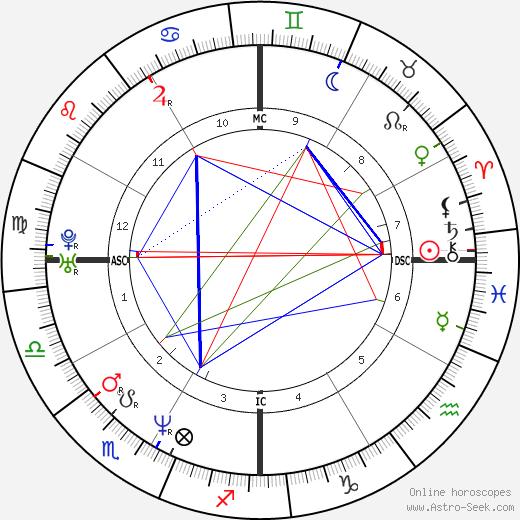 Lauren Graham tema natale, oroscopo, Lauren Graham oroscopi gratuiti, astrologia
