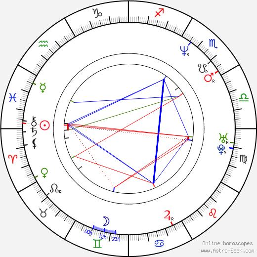 Mahulena Bočanová astro natal birth chart, Mahulena Bočanová horoscope, astrology