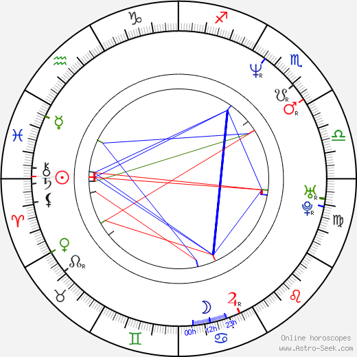 Marc Warren astro natal birth chart, Marc Warren horoscope, astrology