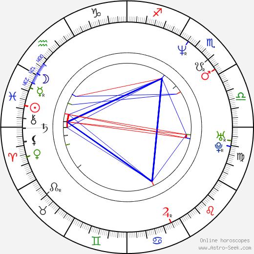 Marcin Latallo birth chart, Marcin Latallo astro natal horoscope, astrology