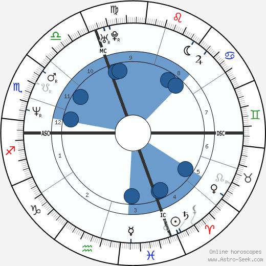 Mario Cipollini wikipedia, horoscope, astrology, instagram