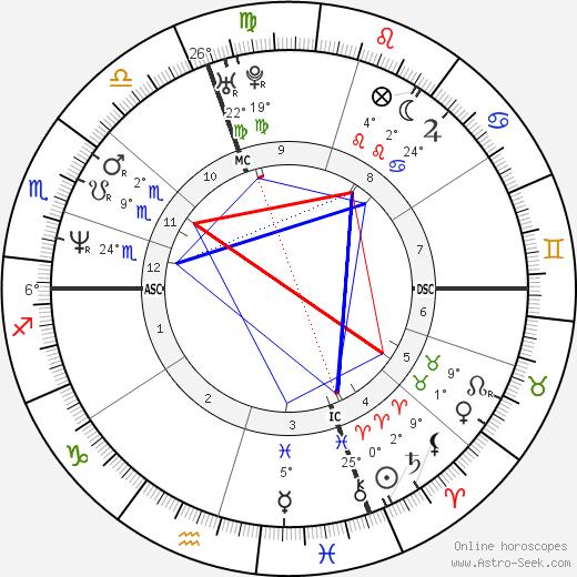 Mario Cipollini birth chart, biography, wikipedia 2019, 2020