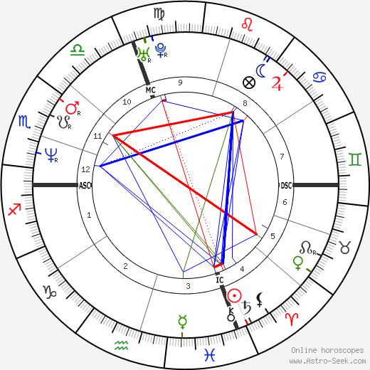 Mario Cipollini astro natal birth chart, Mario Cipollini horoscope, astrology