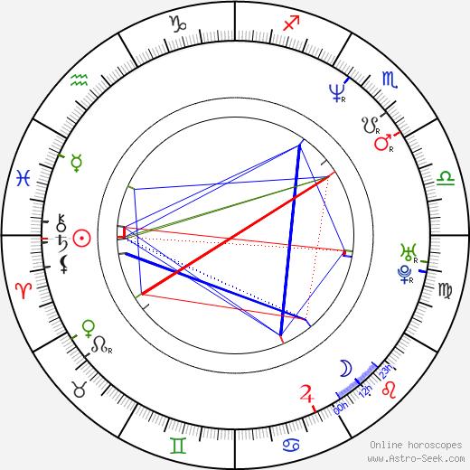 Martin Froyda astro natal birth chart, Martin Froyda horoscope, astrology
