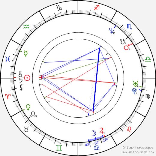 Mookie Blaylock tema natale, oroscopo, Mookie Blaylock oroscopi gratuiti, astrologia