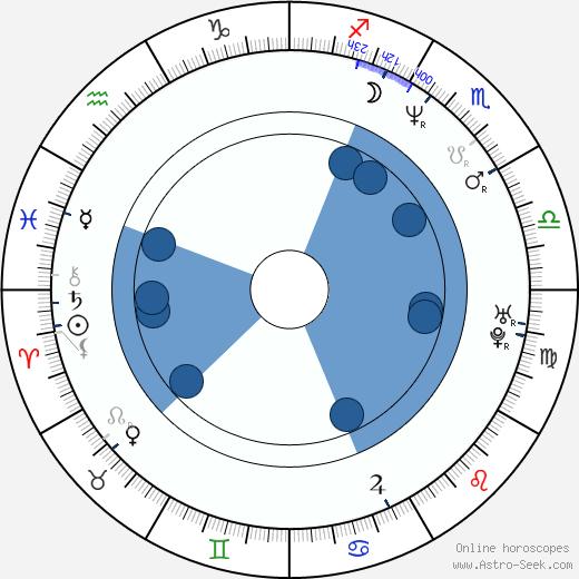 Nagesh Kukunoor wikipedia, horoscope, astrology, instagram