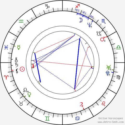 Nagesh Kukunoor tema natale, oroscopo, Nagesh Kukunoor oroscopi gratuiti, astrologia