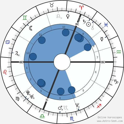 Olivier Minne wikipedia, horoscope, astrology, instagram