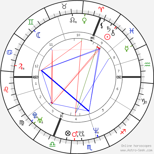 Olivier Minne tema natale, oroscopo, Olivier Minne oroscopi gratuiti, astrologia