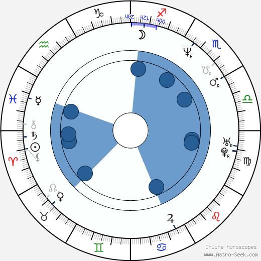 Pavel Zuna wikipedia, horoscope, astrology, instagram