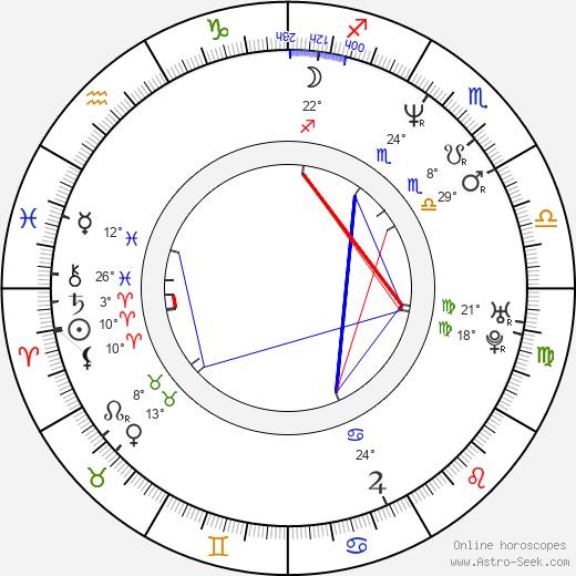 Pavel Zuna birth chart, biography, wikipedia 2017, 2018