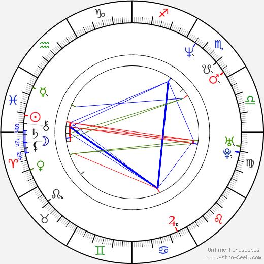 Rick Worthy день рождения гороскоп, Rick Worthy Натальная карта онлайн