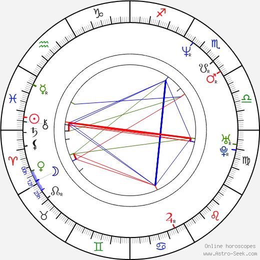 Robert Dušek день рождения гороскоп, Robert Dušek Натальная карта онлайн