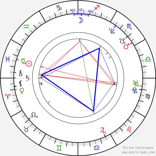 Сэм Тейлор-Джонсон Sam Taylor-Johnson день рождения гороскоп, Sam Taylor-Johnson Натальная карта онлайн