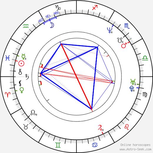 Shuler Hensley astro natal birth chart, Shuler Hensley horoscope, astrology