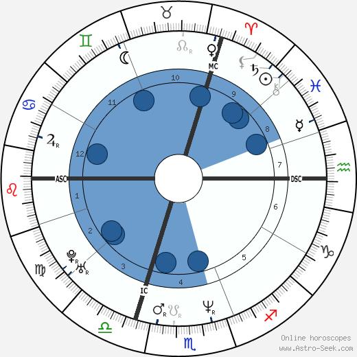 Simona Monyová wikipedia, horoscope, astrology, instagram