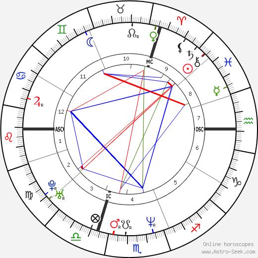 Simona Monyová tema natale, oroscopo, Simona Monyová oroscopi gratuiti, astrologia