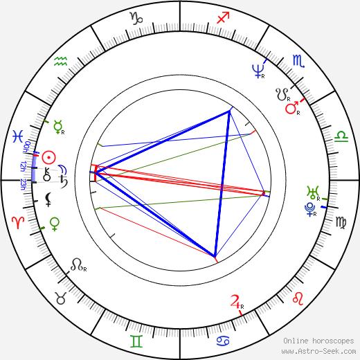 Suzy Rêgo birth chart, Suzy Rêgo astro natal horoscope, astrology