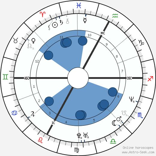 Sylvain Larocque wikipedia, horoscope, astrology, instagram