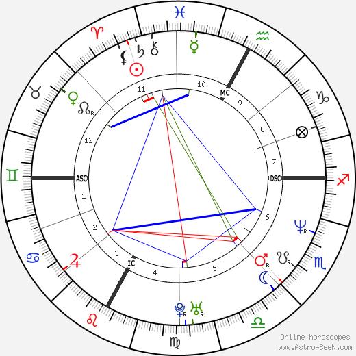 Sylvain Larocque tema natale, oroscopo, Sylvain Larocque oroscopi gratuiti, astrologia