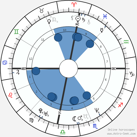 Tom Hammonds wikipedia, horoscope, astrology, instagram