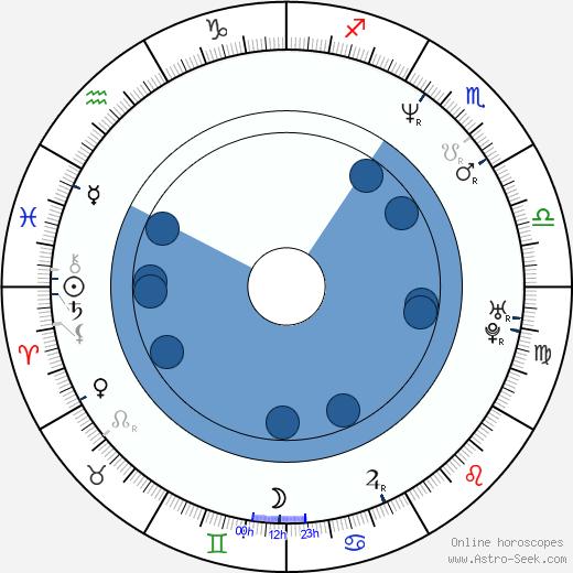 Vladimir Konstantinov wikipedia, horoscope, astrology, instagram