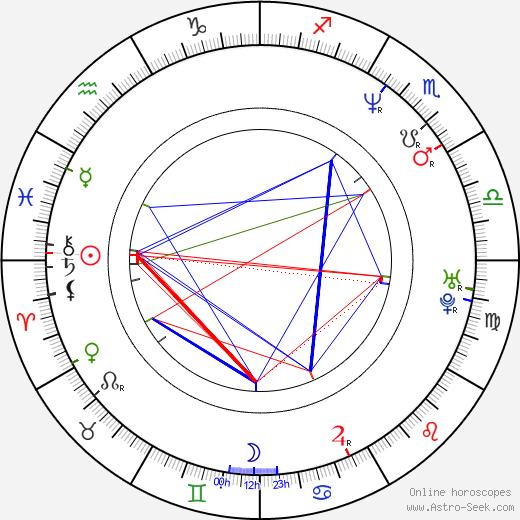 Vladimir Konstantinov tema natale, oroscopo, Vladimir Konstantinov oroscopi gratuiti, astrologia