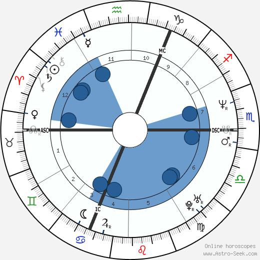 Xavier Beauvois wikipedia, horoscope, astrology, instagram