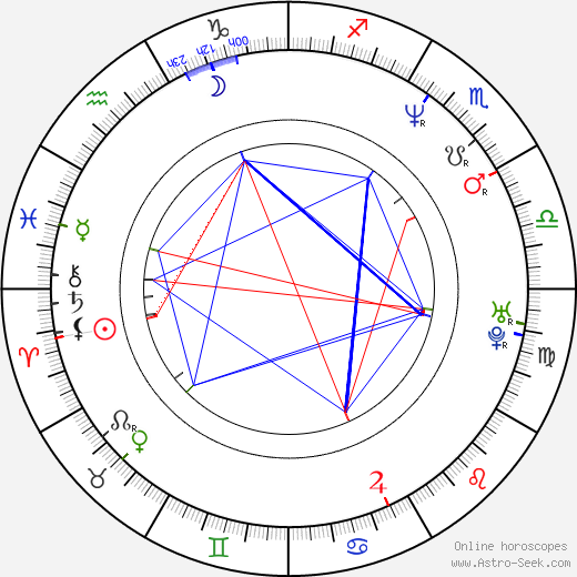 Adrian Mole astro natal birth chart, Adrian Mole horoscope, astrology
